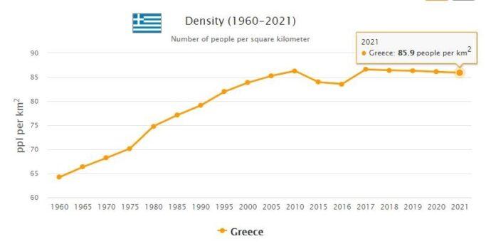 Greece Population Density