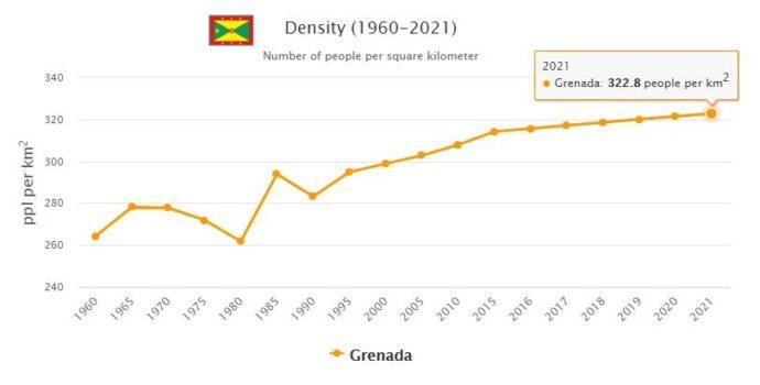 Grenada Population Density