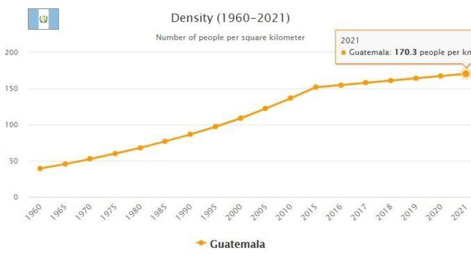 Guatemala Population Density