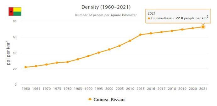 Guinea-Bissau Population Density