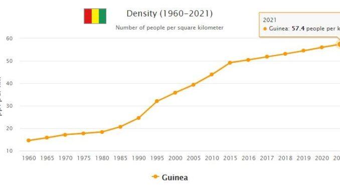 Guinea Population Density