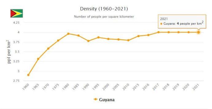 Guyana Population Density