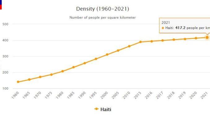 Haiti Population Density