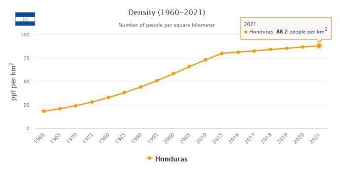 Honduras Population Density