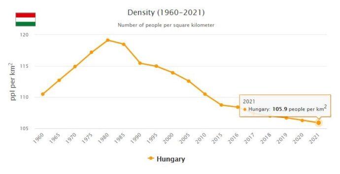 Hungary Population Density