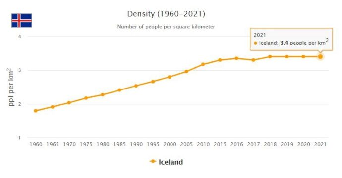 Iceland Population Density