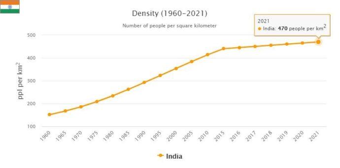 India Population Density