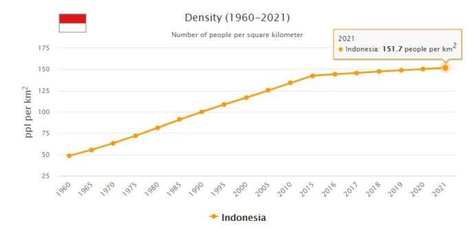 Indonesia Population Density
