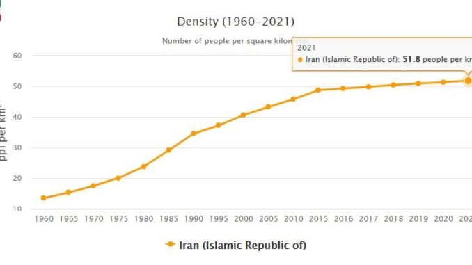 Iran Population Density