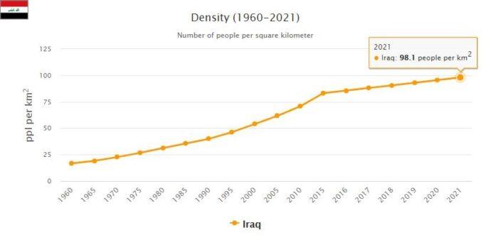 Iraq Population Density