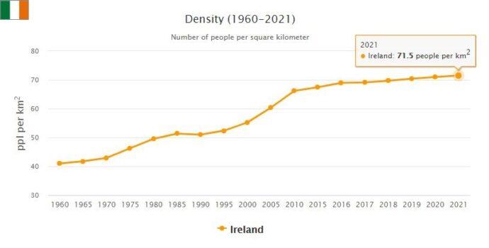 Ireland Population Density