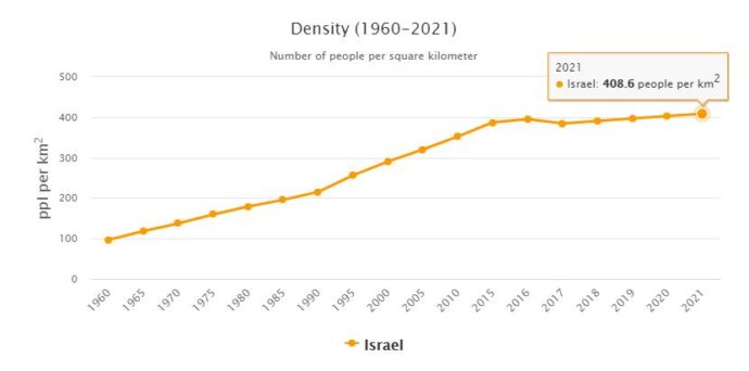 Israel Population Density