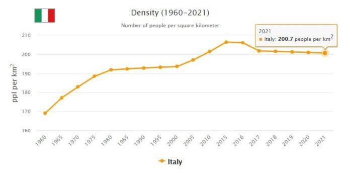 Italy Population Density
