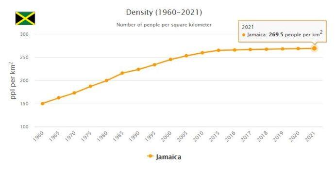 Jamaica Population Density