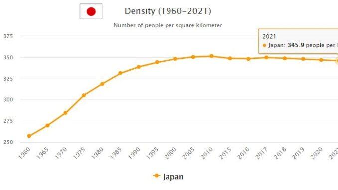 Japan Population Density