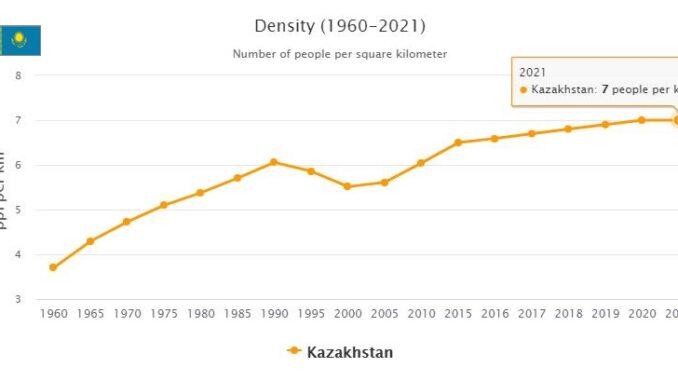 Kazakhstan Population Density