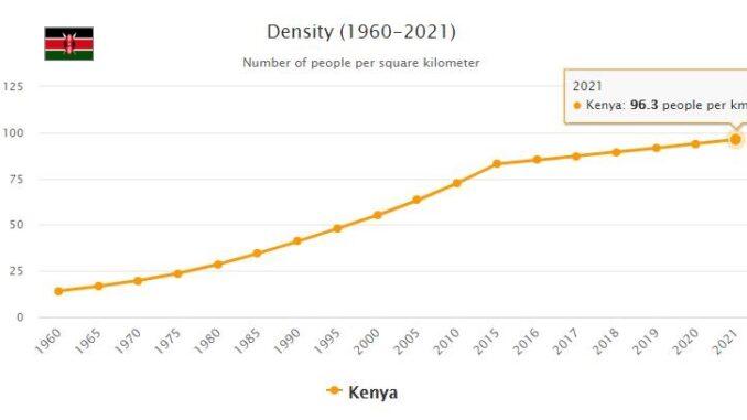 Kenya Population Density
