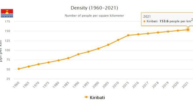 Kiribati Population Density