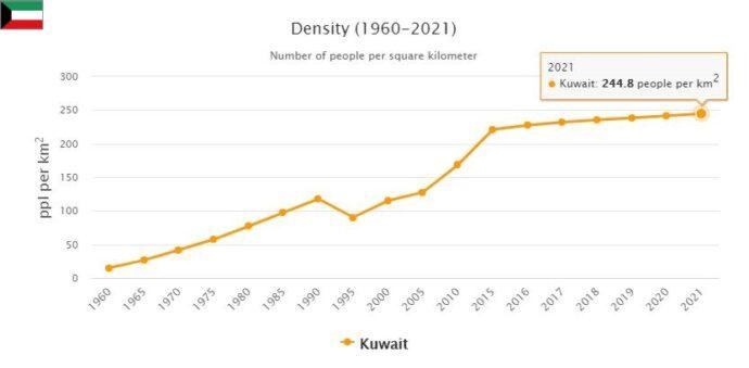 Kuwait Population Density