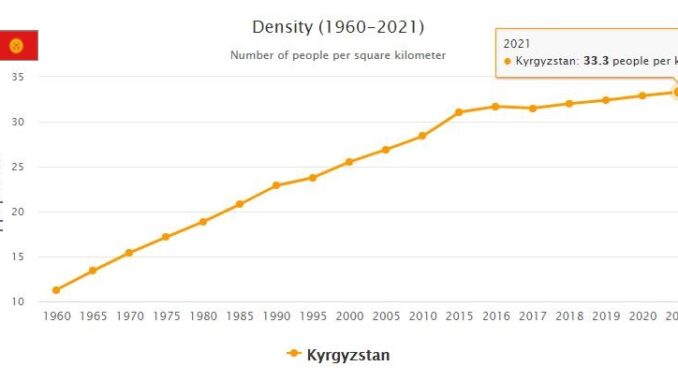 Kyrgyzstan Population Density
