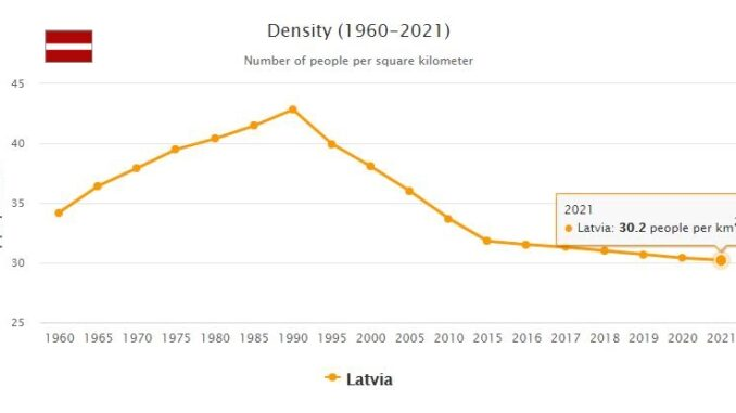 Latvia Population Density