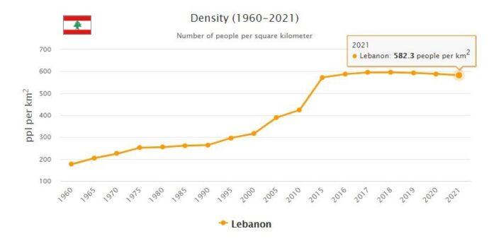 Lebanon Population Density