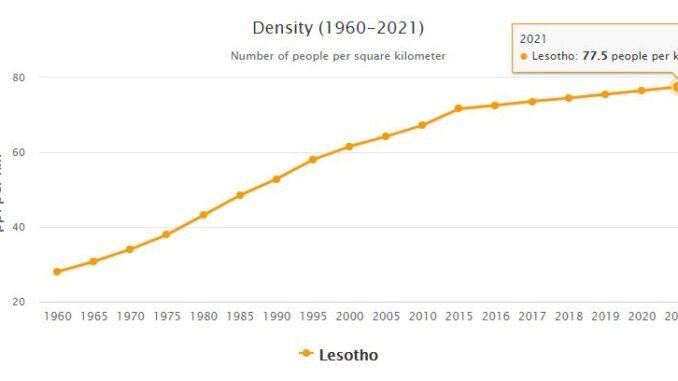 Lesotho Population Density