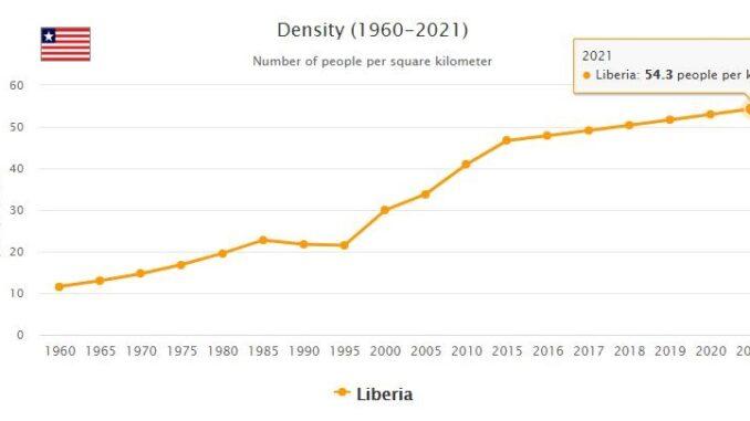 Liberia Population Density