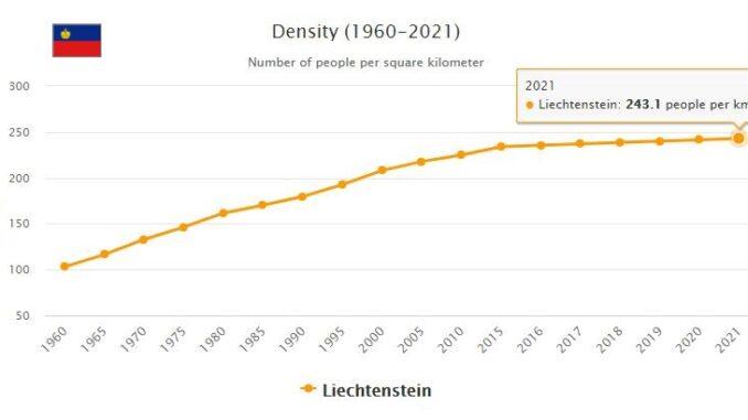 Liechtenstein Population Density