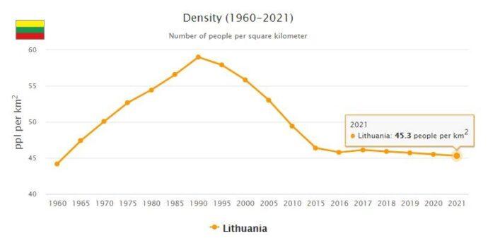 Lithuania Population Density