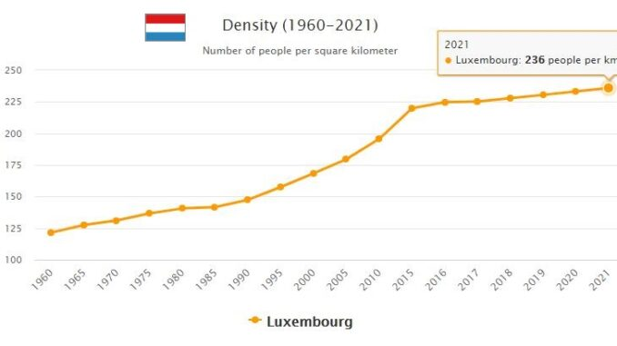 Luxembourg Population Density