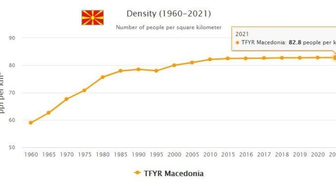Macedonia Population Density