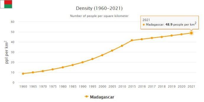 Madagascar Population Density