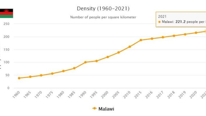 Malawi Population Density