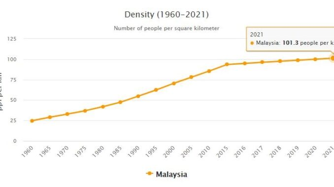 Malaysia Population Density