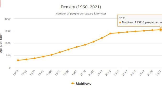 Maldives Population Density