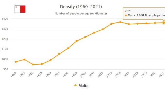 Malta Population Density