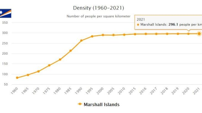 Marshall Islands Population Density