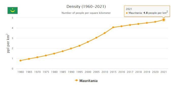 Mauritania Population Density