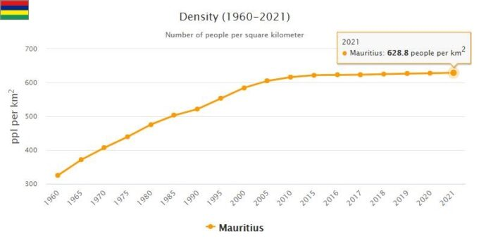 Mauritius Population Density
