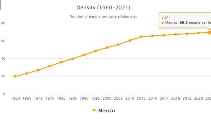 Mexico Population Density