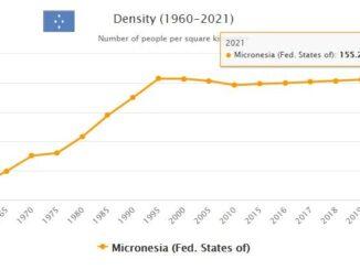 Micronesia Population Density
