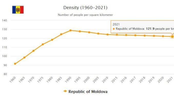Moldova Population Density