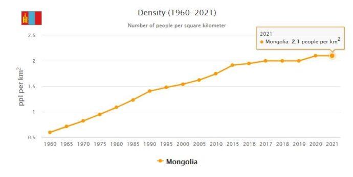 Mongolia Population Density