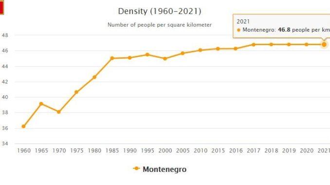 Montenegro Population Density