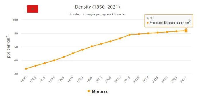 Morocco Population Density