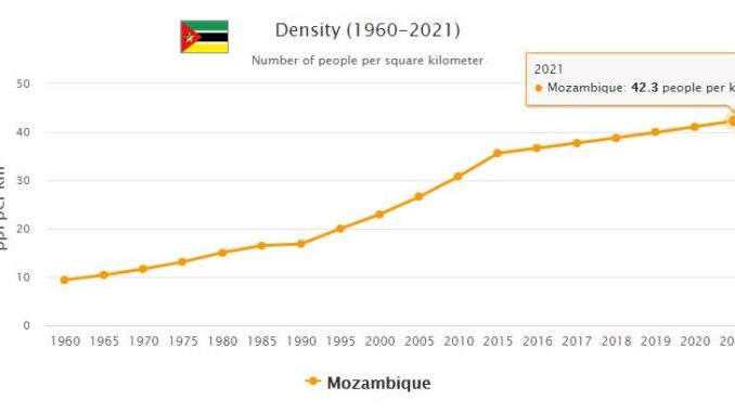 Mozambique Population Density
