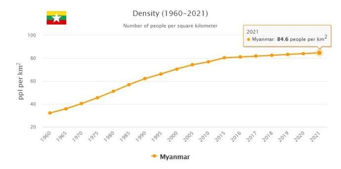 Myanmar Population Density