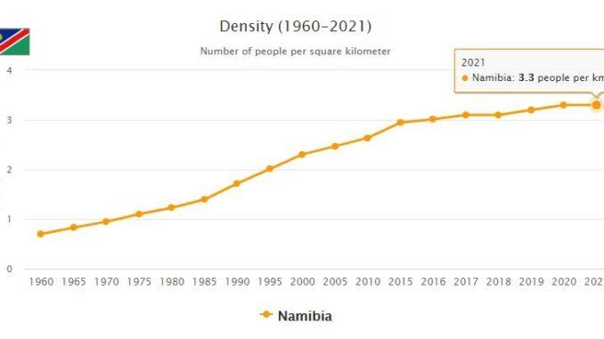 Namibia Population Density