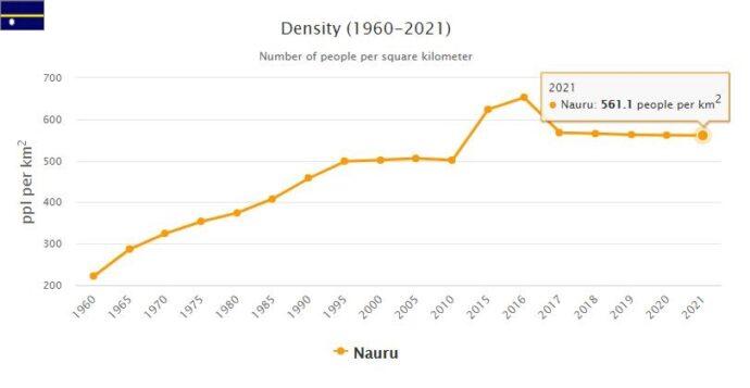 Nauru Population Density